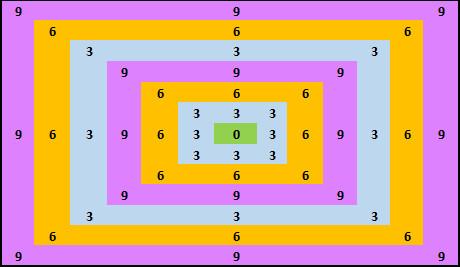 369 matrix
