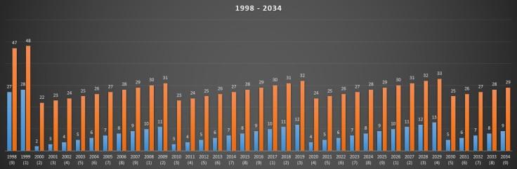 1998 - 2034