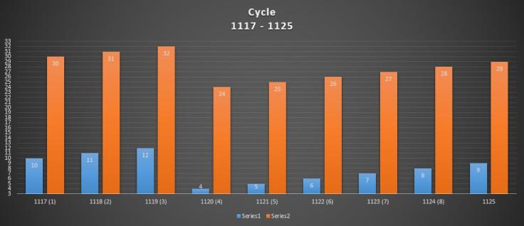cycle 1117-1125