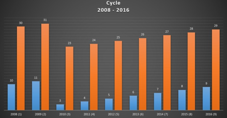 cycle 2008 - 2016