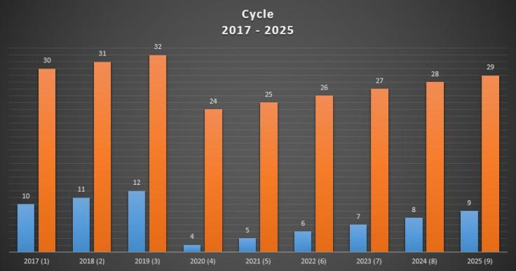 cycle 2017 - 2025 (2)