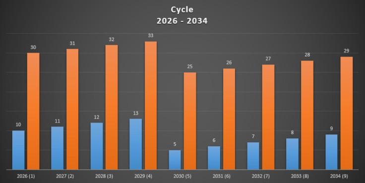 cycle 2026 - 2034