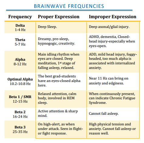 Brainwave-Frequency-Expression-Chart