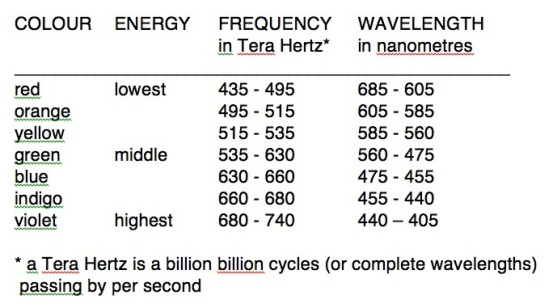 colours-energy-frequency-wavelength-table