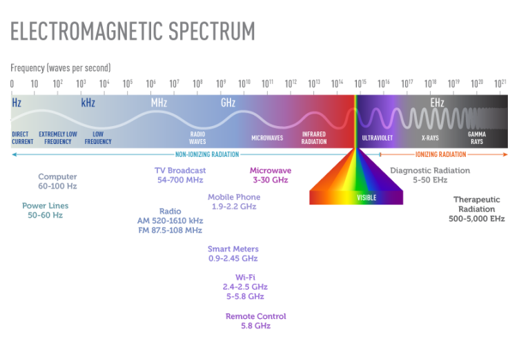 electromagnetic sprectrum