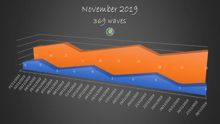 2019 November 369 waves
