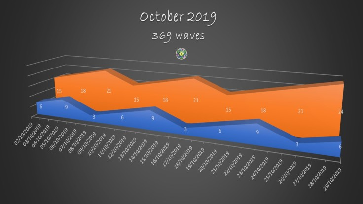 2019 October 369 waves