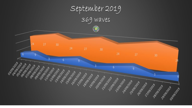 2019 September 369 waves