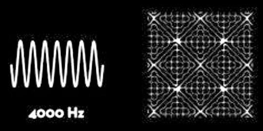 4000 Hz