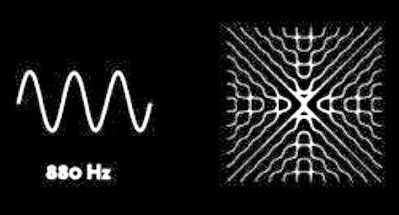 880 Hz